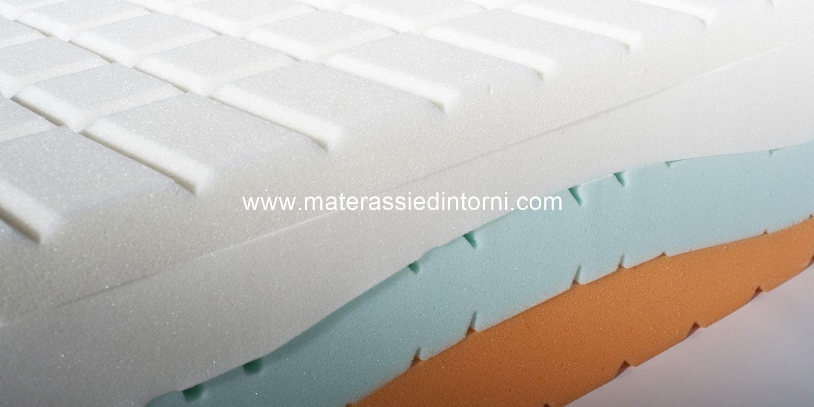 MATERASSI a Torino e Provincia, Memory, Molle, Lattice, Reti, e-shop vendita negozio online ...
